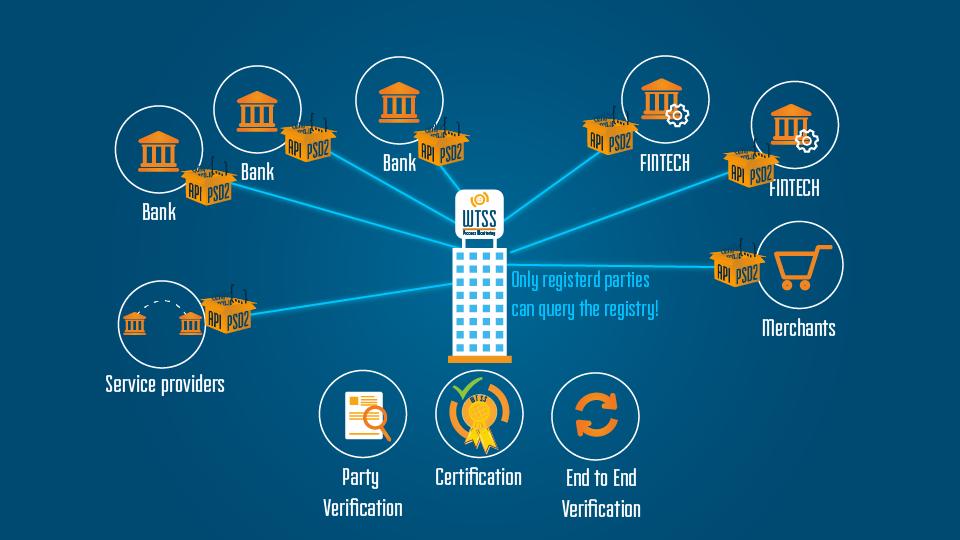 psd2 empowering or emasculating fintech open banking for devopssec